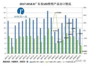 2018年前三季度广东省LED照明产品出口情况 湘乡